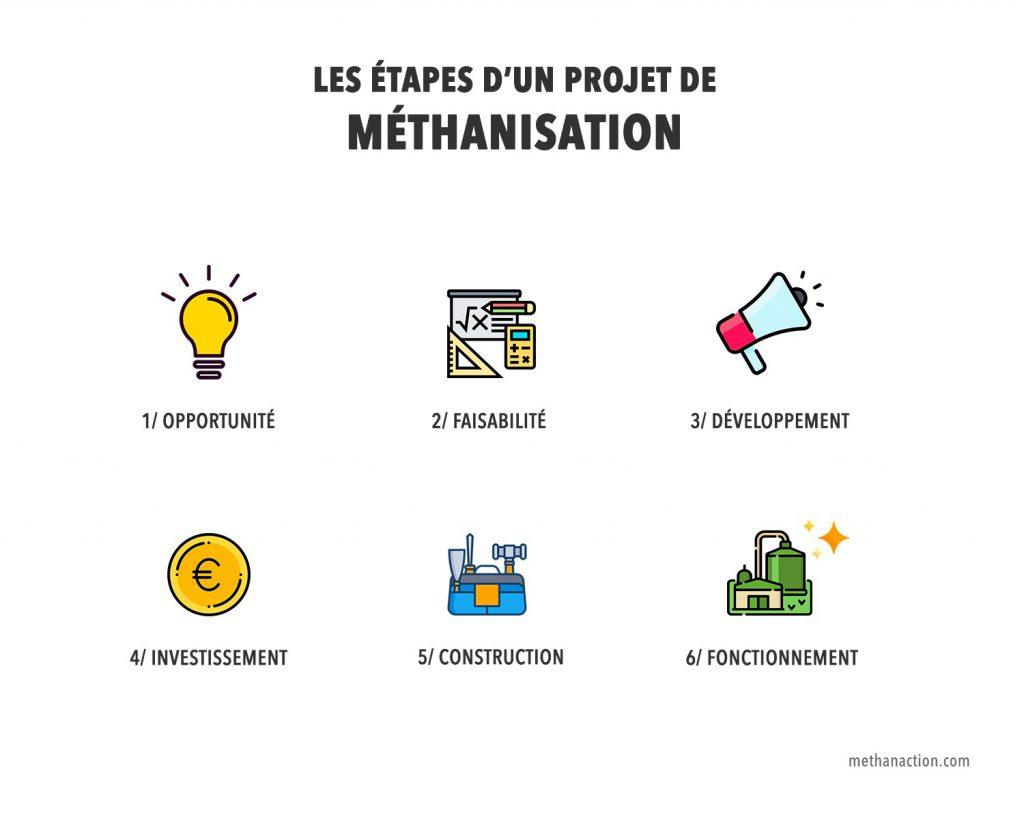 Les étapes d'un projet de méthanisation
